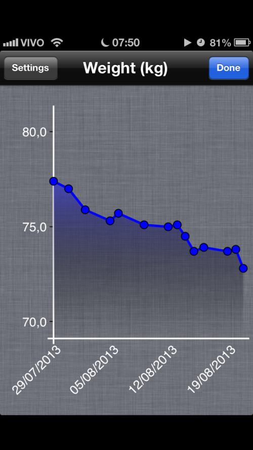 curva-de-peso-21-8-2013