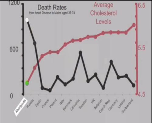 zero-correlation