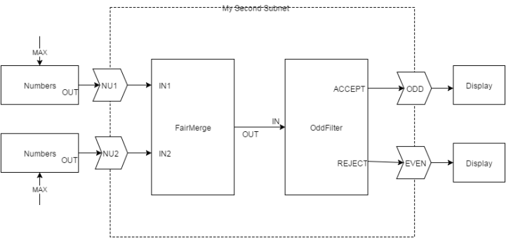 subnet-second