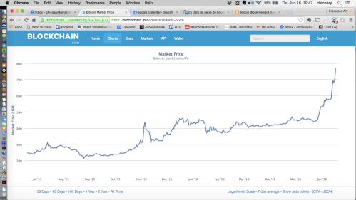 bitcoin-dispara-em-16-6-2016