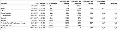 escalas da viagem Rio - Aracaju em janeiro de 2017.png